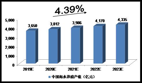 2019-2023年中国海洋渔业发展预测分析